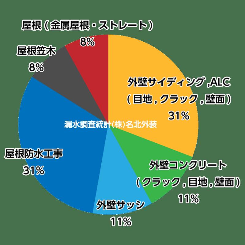 漏水調査統計