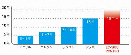 約15〜20年ほどの耐候性